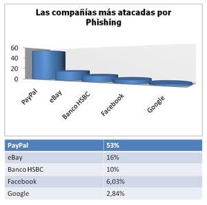 companias mas atacadas por phishing