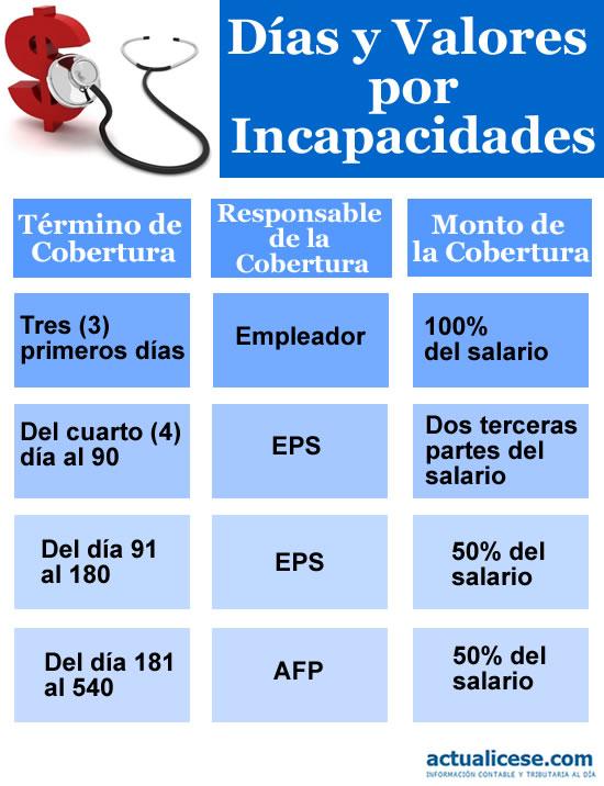 infografias dias y valores por incapacidades